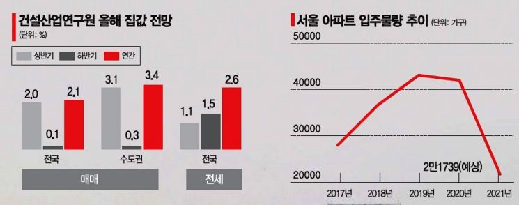 주택공급, 발굴해서라도 늘려라?… 서울 내에선 방법이 없다