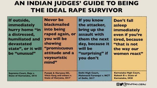 """인도 온라인에는 최근 몇년 동안 인도 법관들이 성폭행 피해 여성들에게 했던 발언들에 딕시트 판사의 발언까지 엮어 """"이상적인 강간 생존자들이 되는 방법에 관한 인도 법관들의 지침""""이라는 제목의 삽화가 퍼지고 있다. 사진='penpencildraw' 인스타그램 캡처."""