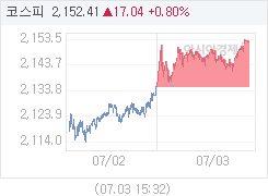 7월 3일 코스피, 17.04p 오른 2152.41 마감(0.80%↑)