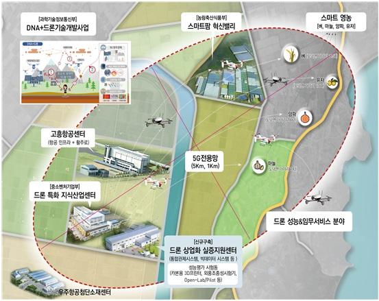 고흥군, 5G 기반 드론 스마트 영농 실증 공모사업 확정