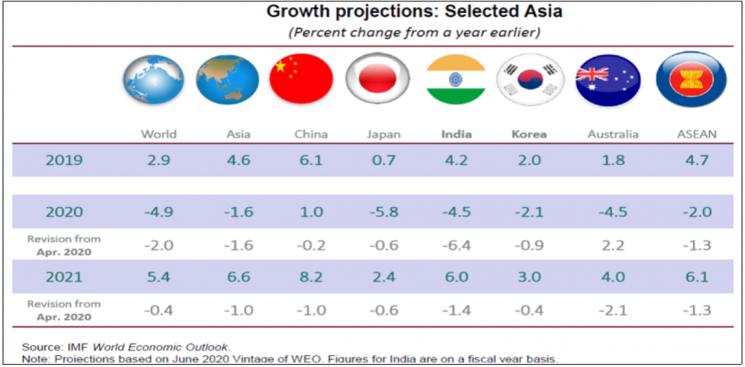 국제통화기금(IMF)이 지난달 일부 아시아국가 경제성장률 전망치