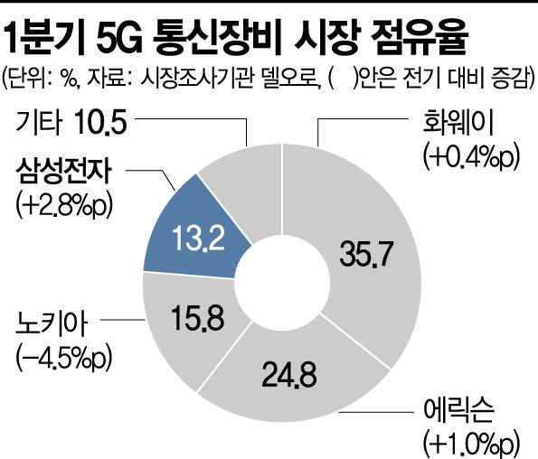 5G 투자 발 떼는 각국…反화웨이 기조에 韓장비 '수출 잰걸음'