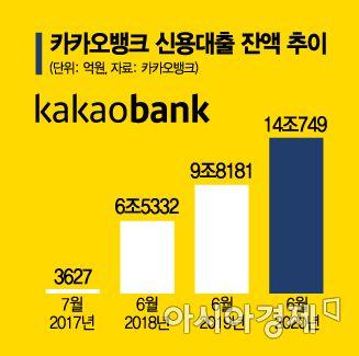 '출범 3년' 카뱅 대출영업 '빅뱅'…신용대출 14兆 넘어