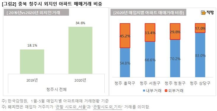 """""""수도권 누르니 지방 튄다""""…5월 청주 흥덕구 아파트 절반 외지인 매입"""