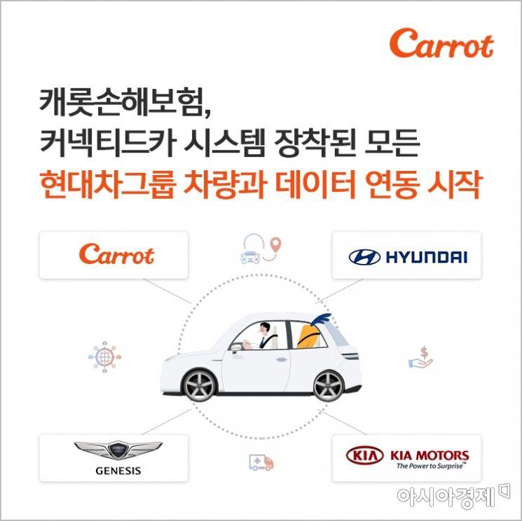 캐롯손해보험은 현대차그룹의 커넥티드 카 시스템이 장착된 모든 차량과 데이터를 연동해 퍼마일 자동차보험을 서비스할 수 있게 됐다