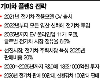"""릴레이 전기차 회동 나선 정의선 """"테슬라 잡겠다"""""""