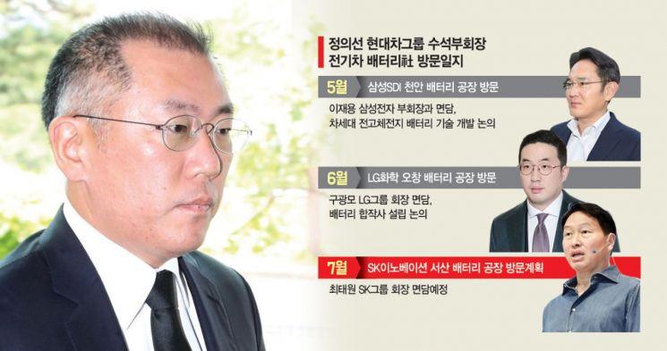 정의선 '등판'‥지지부진 'K모빌리티 컨소시엄' 탄력 기대