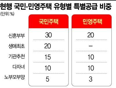"""""""생애최초 특별공급 확대라니 4050 역차별 아닌가요"""""""