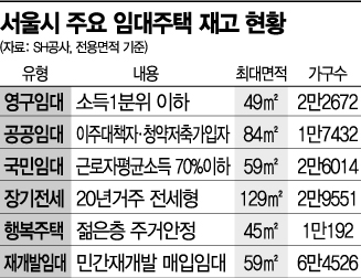 뛰는 집값 대응에 '임대 확대'?…서울시 정책 난맥상