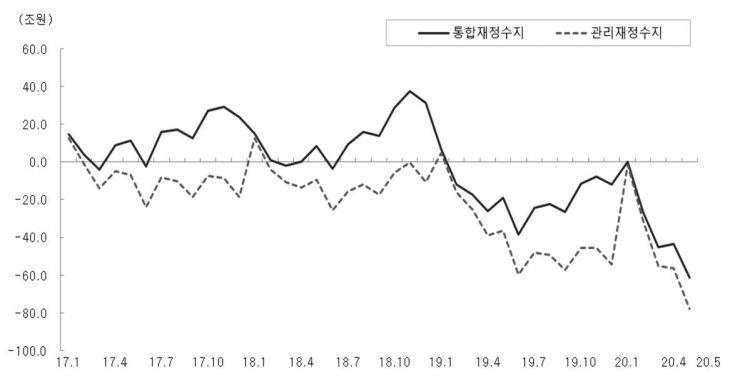 재정수지 추이(누계 기준).