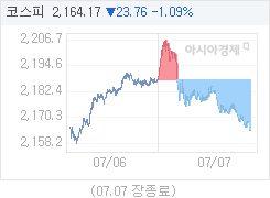 7월 7일 코스피, 23.76p 내린 2164.17 마감(1.09%↓)