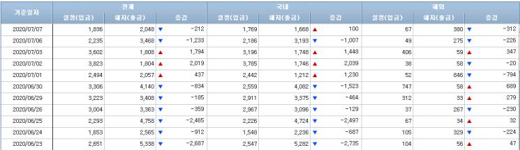 [일일펀드동향]국내 주식형펀드서 5거래일 연속 순유출