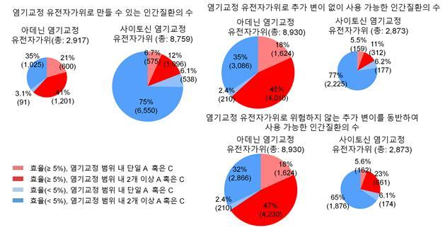 인간 점돌연변이 질환에 대한 염기교정 유전자가위 효율을 예측한 결과표다. 예측 프로그램은 진한 빨간 부분(효율 5% 이상, 염기교정 범위 내 2개 이상 A 혹은 C)에 대한 질환에 대한 사용 가능성을 제시, 옅은 파랑(효율 5% 미만, 염기교정 범위 내 단일 A 혹은 C)에 해당하는 질환에는 사용이 어려울 것으로 예측함으로써 염기교정 유전자가위의 대상 질환에 대한 1차적인 선별을 할 수 있다.