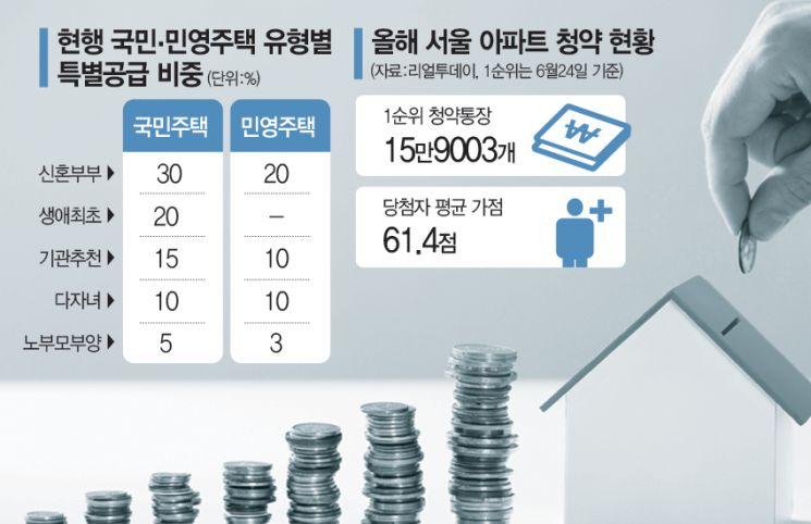 """""""민영 특공도 이미 43%인데""""…'조건추가' 전 '근본원인' 고민해야"""