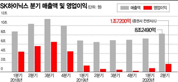 SK하이닉스, 영업익 2조원 탈환하나 '실적 기대'