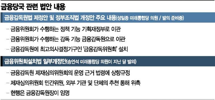 """""""금융위 해체하고 감독기능 독립""""…금융당국 정조준하는 국회(종합)"""