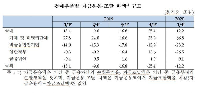 1Q 기업 순자금조달 11년만 최대…정부도 역대최대 자금조달