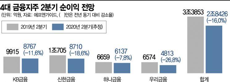 """4대 금융지주, 2분기 순익 전년比 16% '↓' 전망…""""잔치 끝났다"""""""