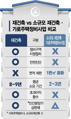 주택난 우려에 서울 소규모 정비사업 힘받는다