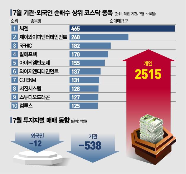 증시 '큰 손' 코스닥시장서 미디어·엔터株 '찜'