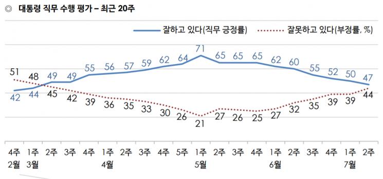 문 대통령 국정 지지율 47%로 급락…부동산 정책 실패 영향 [갤럽]