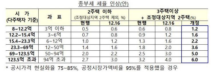 [7.10 부동산대책]다주택자 종부세 최고세율 6.0%…임대사업자 혜택 폐지(종합)