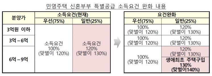 7·10 부동산대책 중 민영주택 신혼부부 특별공급 소득요건 완화안. (제공=국토교통부)