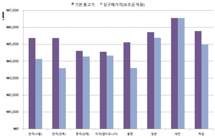 각국 테슬라 모델3 기본 출고가 및 실구매가(보조금 적용) 비교 (※스탠다드 플러스 트림, 7월 5일 환율 기준)/자료=테슬라 홈페이지 및 외신 취합