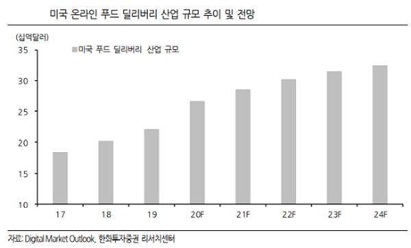 """[해외주식 돋보기]""""우버, 포스트메이트 인수로 배달 사업 강화"""""""