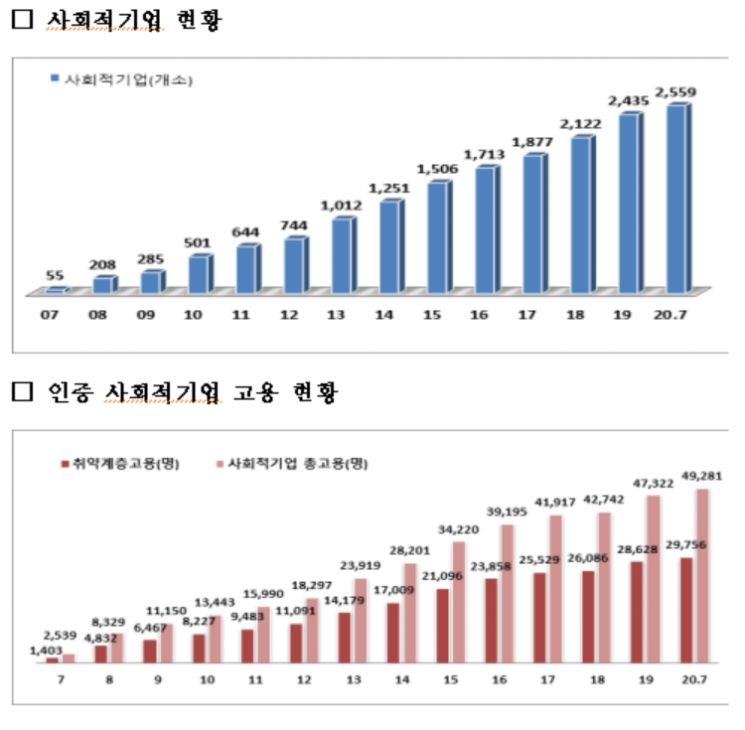 """""""국내 사회적기업 총 2559곳 운영 중…근로자 5만명 육박"""""""