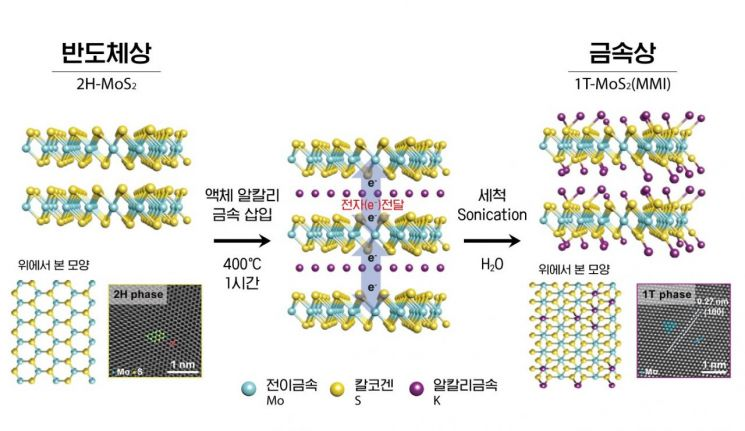 액체 알칼리 금속을 이용해 반도체상 전이금속 화합물을 금속상으로 변환하는 개념도.