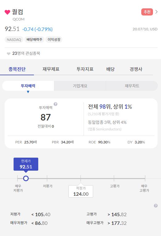 """[미국주식] 퀄컴 5G 수혜주, 투자매력 87점 """"매수"""""""
