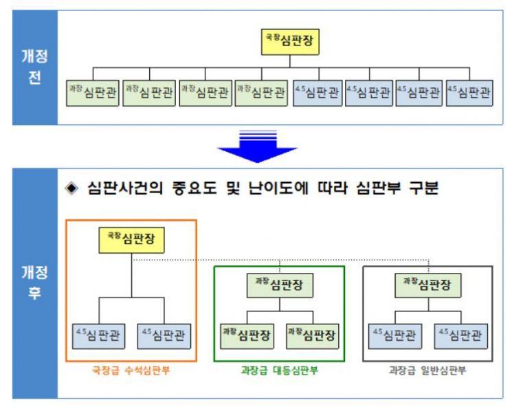 특허심판원의 심판부 조직개편 전과 후 비교 개념도. 특허심판원 제공