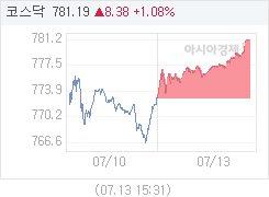 7월 13일 코스닥, 8.38p 오른 781.19 마감(1.08%↑)