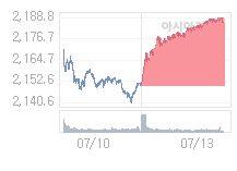 7월 14일 코스피, 9.63p 내린 2176.43 출발(0.44%↓)