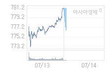 7월 14일 코스닥, 5p 내린 776.19 출발(0.64%↓)