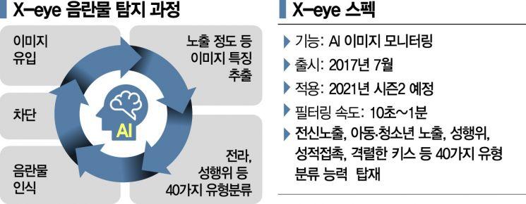 """""""n번방 사태 네이버에선 불가능""""…음란물 저격수 '엑스아이'"""