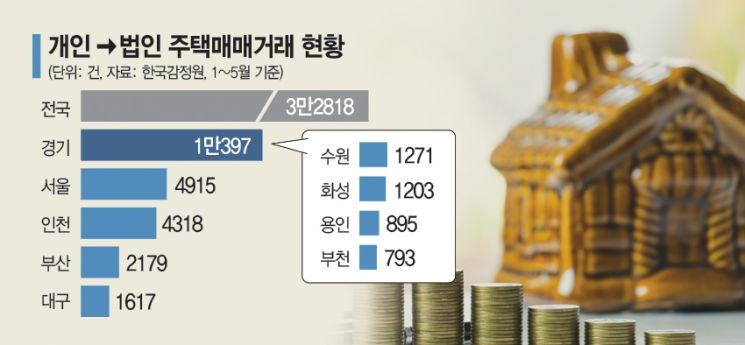 7·10에 稅부담 는 법인, 인천·수원 급매물 내놓나
