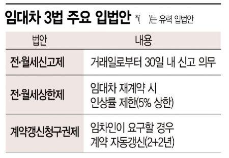 """""""보증금리셋·이중가격·매물실종""""…임대차 3법이 키운 혼란"""