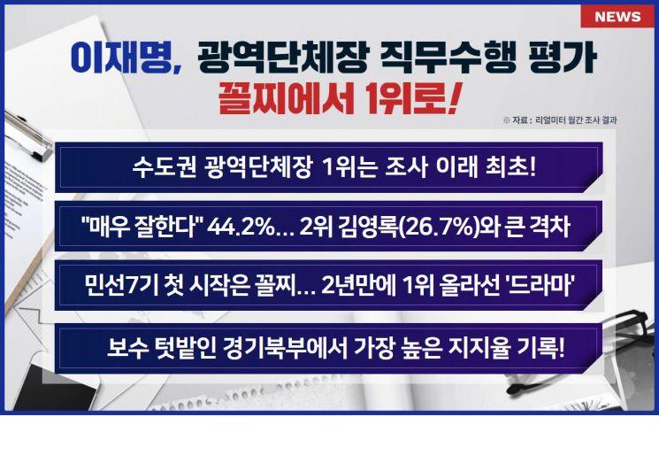 '일 잘하는 도지사 뽑힌 이재명'…71.2% 지지율로 전국 1위