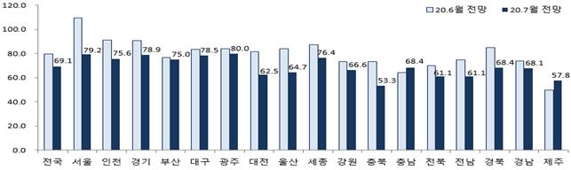 6·17 대책 여파…7월 전국 분양경기 '흐림' 전망
