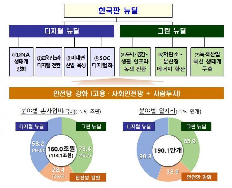 한국판 뉴딜에 5년간 160조 투입…190만1000개 일자리 창출