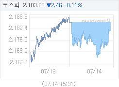 7월 14일 코스피, 2.45p 내린 2183.61 마감(0.11%↓)