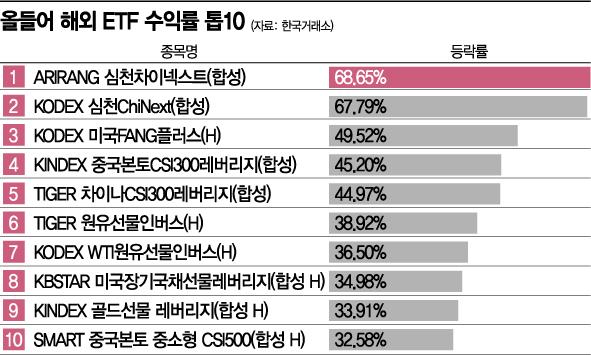 [실전 재테크]中 ETF, 경제회복 기대감에 ETF 수익률 상위 10개 중 9개 싹쓸이
