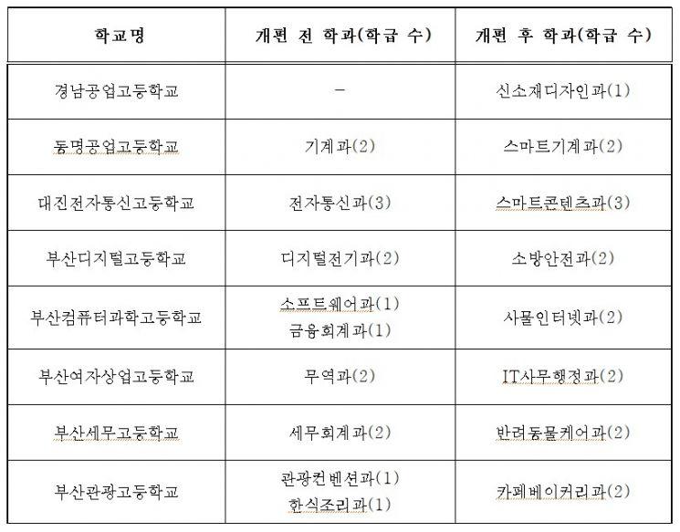 부산시교육청의 특성화고 학과 개편안.