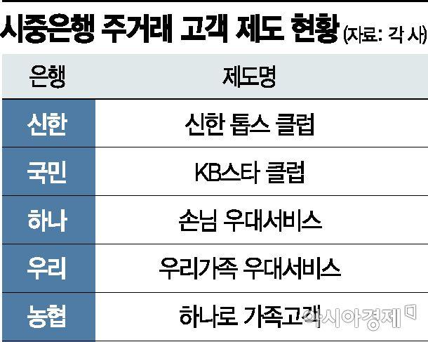 """하나銀, 주거래 고객 기준 완화…""""더 많은 고객 혜택"""""""