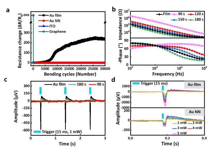 그림(a)는 외부 변형에 따른 저항의 변화를 비교한 그래프이며, (b)는 전기방사 시간에 따른 전기화학 임피던스 변화 비교를, (c)는 광자극에 의한 잡음 신호 크기 비교를, (d)는 광자극 세기에 따른 잡음 신호 크기를 비교한 그래프다.