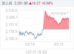 7월 15일 코스피, 18.27p 오른 2201.88 마감(0.84%↑)