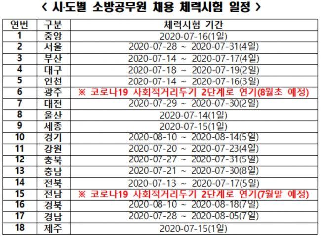 '코로나19 방역 조치로' … 소방공무원 신규채용 체력시험 기간 연장