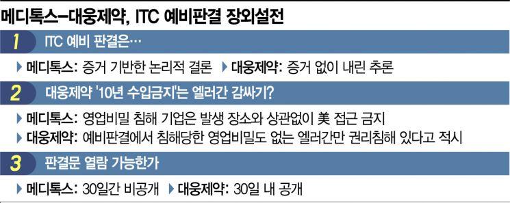메디-대웅, 더 격해진 '장외설전'